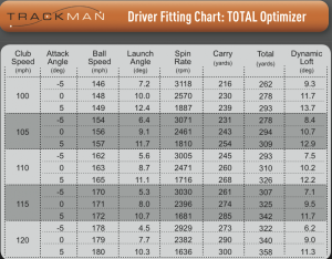 TrackMan Driver Optimizer